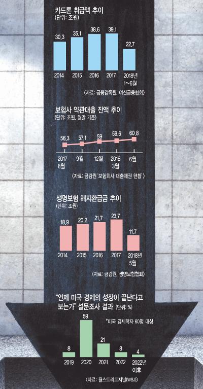 '불황의 카나리아들' 보험 해약 카드론 증가 소주 소비량 증가 기사의 사진