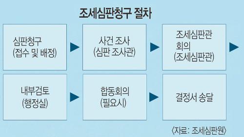 '깜깜이' 조세심판청구 절차가 전관 로비 키운다 기사의 사진