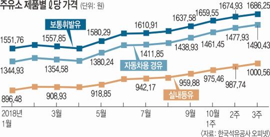 주유소 제품별 리터당 가격 그래프 사진