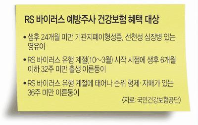 [And 건강] 5회 500만원… 형아 없는 이른둥이 RS 예방접종 '그림의 떡' 기사의 사진