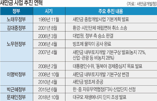 식량단지→산업단지→에너지단지, 정권 따라 바뀐 새만금 30년 개발사 기사의 사진