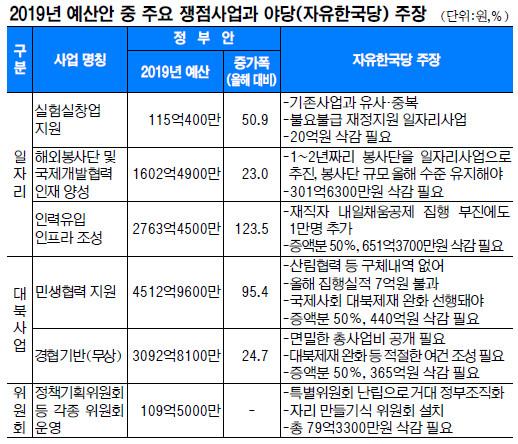 일자리 사업, 대북지원 사업, 위원회 예산, 내년 예산 3대 쟁점 기사의 사진