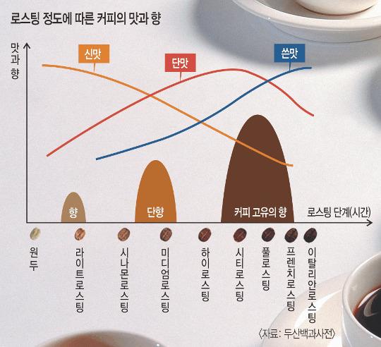 1인당 512잔…영화시장 콧대 꺾은 커피 기사의 사진