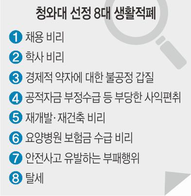 [단독] 적폐청산 2라운드, 청와대 8대 생활적폐 청산 추진 기사의 사진