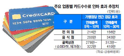 연매출 5억∼10억 음식점 카드수수료 연 288만원↓ 기사의 사진