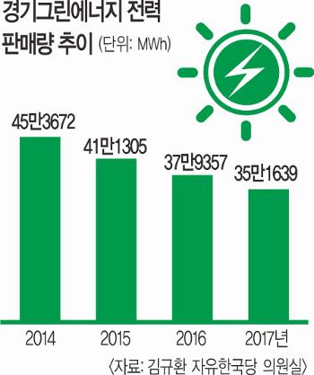 경기그린에너지 내달 파산 위기… '수소경제' 흔들 기사의 사진