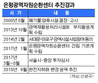 [And 지역 리포트] 친환경 처리 시설 확대 갈 길 바쁜데… 곳곳서 '반대' 기사의 사진