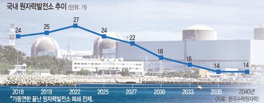 신재생에너지 비중 7%서 2040년 최대 40%로 확대 기사의 사진