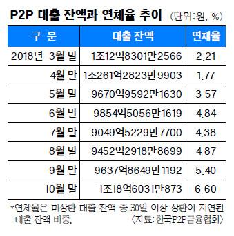 8년 새 몸집 100배 커진 P2P 대출… 제도권 금융 진입 '진통' 기사의 사진