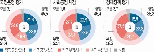 경제정책·사회공정 양 날개 꺾여… 文 국정운영 긍정 45.5% 기사의 사진