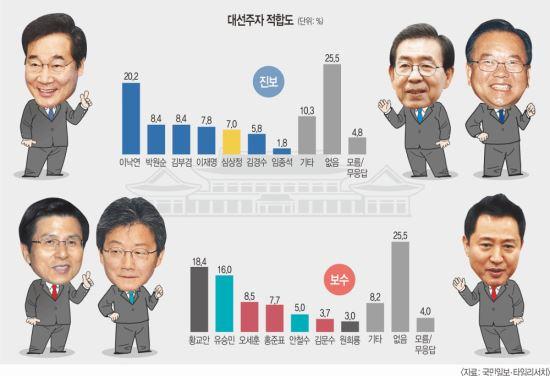 범진보 차기… 이낙연, 공동2위 박원순·김부겸 크게 따돌렸다 기사의 사진