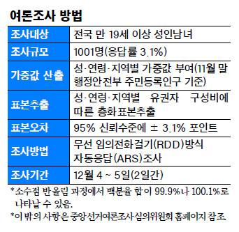 """""""남북관계 긍정적"""" 58%… 전 연령대 평화분위기 조성 지지 기사의 사진"""