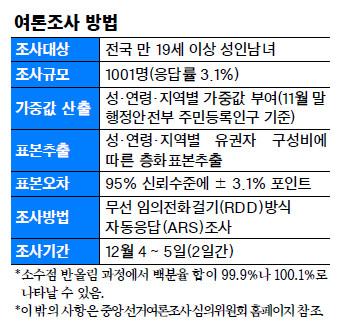 """""""국민연금 보험료율 인상 반대"""" 55.8% 기사의 사진"""