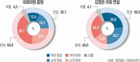 """김정은 국회연설 """"찬성"""" 56%… 국회의원 확대 """"반대"""" 65% 기사의 사진"""