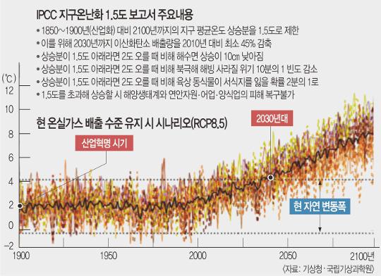 '지구온난화 1.5도 보고서' 무산 위기… '최악의 기상' 현실화 우려 기사의 사진