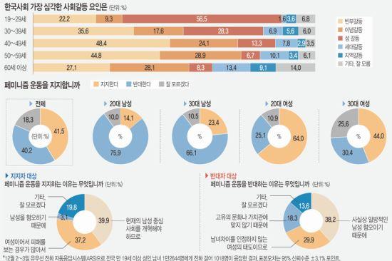 세대별 갈등 요인, 청년 '性' 장년 '빈부' 노인 '이념' 꼽아 기사의 사진