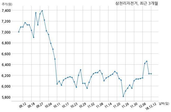 삼천리자전거는 특별관계자인 박영옥의 지분율이 9.14%에서 9.95%로 변동했다고 12일 공시했다. 이번 지분 변동은 경영참가목적이  없는 단순 투자목적으로 장내 매수 ...