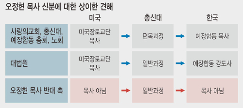 오정현 반대파, 잇단 소송 불발 그치자 '편목 시비' 걸어 기사의 사진