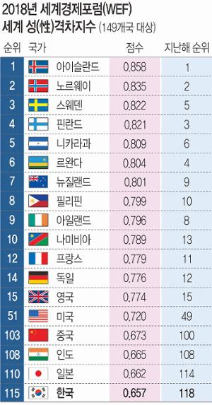 한국 성평등 115위… 정말 인도보다 낮나 기사의 사진