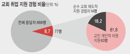"""기독 대학생  8.7%만 """"교회 취업 지원 받아 봤다"""" 기사의 사진"""