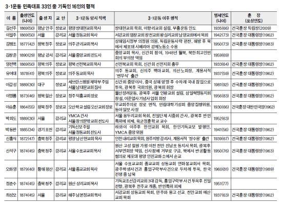 민족대표 기독인 16명 중 14명은 독립의지 지켰다 기사의 사진