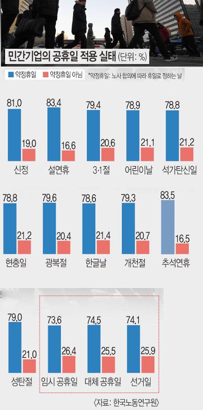 """[단독] """"선거일에도 출근""""… 민간기업 5곳 중 1곳, 공휴일에 못 쉰다 기사의 사진"""
