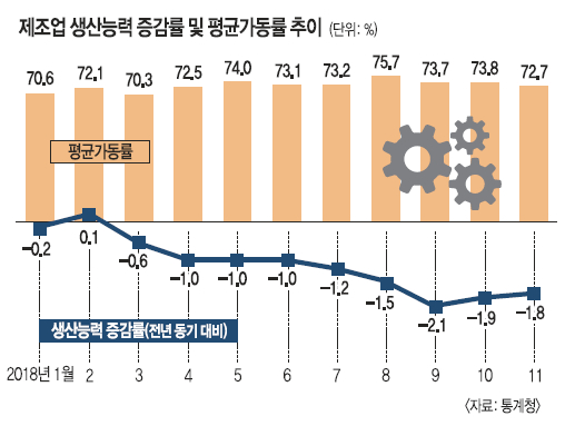 """""""기대에 못 미쳤다""""… 절박한 정부, 혁신성장으로 '중심' 이동 기사의 사진"""