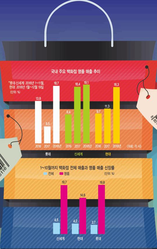'3만원 바지에 500만원 가방' 한국의 소비 신인류 기사의 사진
