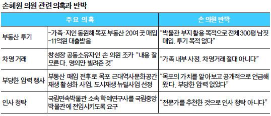 손혜원, 대규모 건물 매입·차명 거래·대출…꼬리 무는 의혹에 여론 악화 기사의 사진