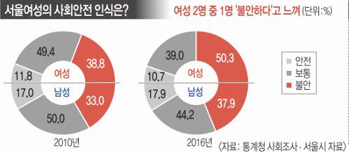 """서울 여성 절반 """"사회 불안""""… 20대 女 80% 범죄 불안 호소 기사의 사진"""