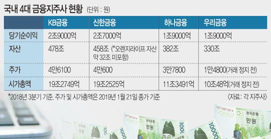 신한 '탈환' VS  KB '수성'… 불붙은 '1등 금융지주' 大戰 기사의 사진