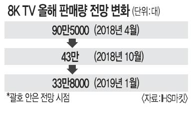 """다시 주목받는 초고화질  8K TV… 전망은 """"글쎄"""" 기사의 사진"""