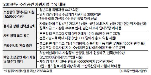중기부, 올 소상공인 지원에 2조800억원 투입한다 기사의 사진