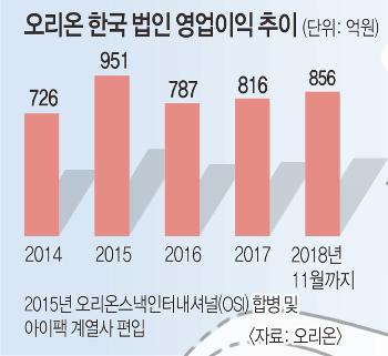 가격 동결 '착한 전략' 통했다… 오리온·오뚜기, 이익·점유율↑ 기사의 사진