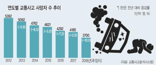 '윤창호法' 시행 효과 있네! 작년 車 사고 사망 역대 최저 기사의 사진