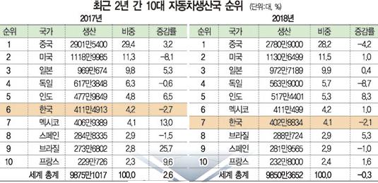 한국 차 3년 '후진' 세계 7위…'친환경''광주형' 해법 될까 기사의 사진