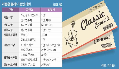 단돈 1만원… 클래식 티켓이 영화표보다 싸네 기사의 사진