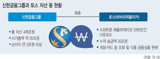 판 커지는 '제3 인터넷은행'… 신한금융도 도전장 내밀었다 기사의 사진