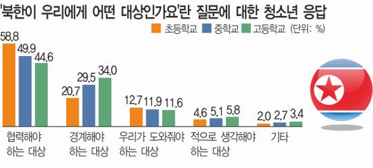 """통일이 필요한 이유, 고교생 """"더 강해질 수 있어서"""", 초등생 """"같은 민족"""" 기사의 사진"""