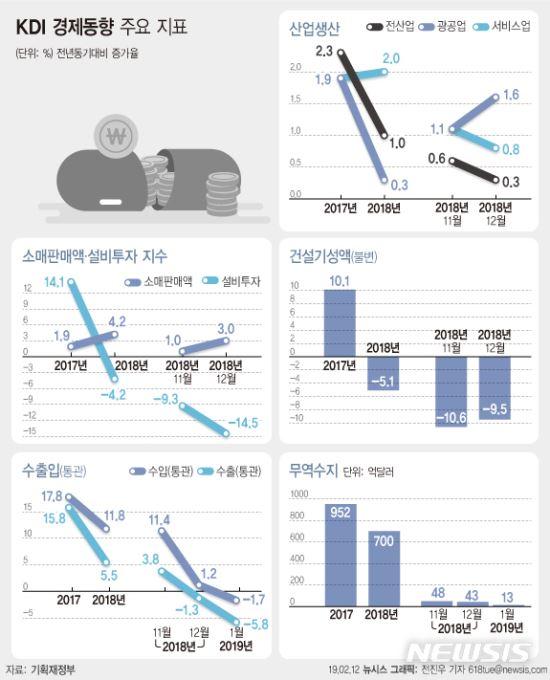 KDI, 4개월 연속 '경기 둔화' 경고 기사의 사진