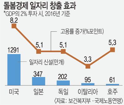 文정부 '돌봄경제' 추진… 일자리 창출 나선다 기사의 사진