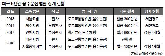 음주운전 부장판사 감봉 1개월… 윤창호법에 귀 막은 대법원 기사의 사진
