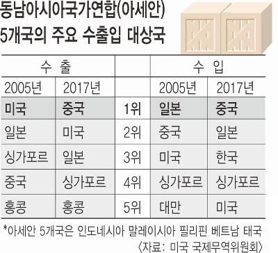 """""""아세안 5개국 시장을 선점하라"""" 한일 레이스 시작됐다 기사의 사진"""