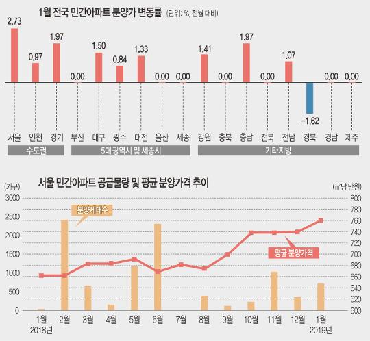 서울 아파트값 떨어지는데… '평당 2500만원' 분양가 미스터리 기사의 사진