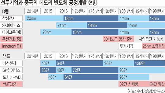 """中 반도체 굴기? """"한국 기업과 3∼5년 기술 격차 여전"""" 기사의 사진"""