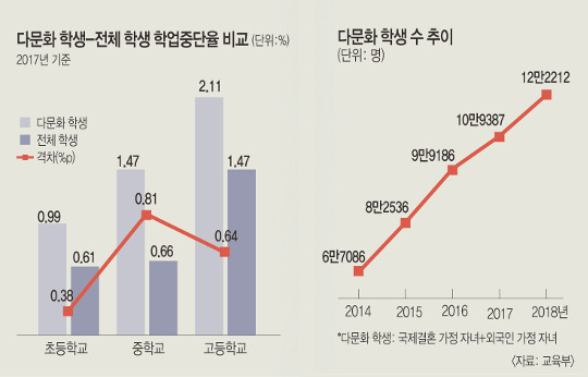 한국어 잘해도 학폭·편견 시달려… 매년 1000여명 학업 중단 기사의 사진