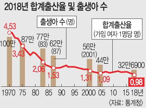 출산율 0.98명… 한국, OECD국 최초 1명대 무너졌다 기사의 사진