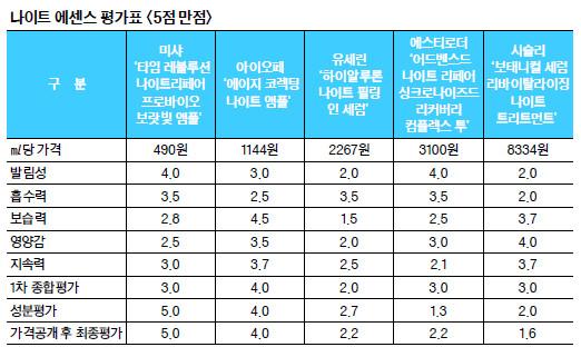 [And 컨슈머리포트-나이트 에센스] 2만원대 미샤, 25만원 외산 제품보다 성분·효능 뛰어나 기사의 사진