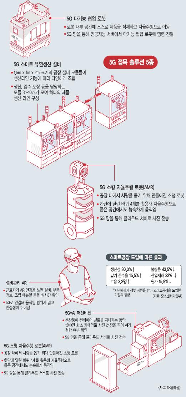 5G 이동통신·AI 접목… 제조업에 신기술의 옷을 입히다 기사의 사진