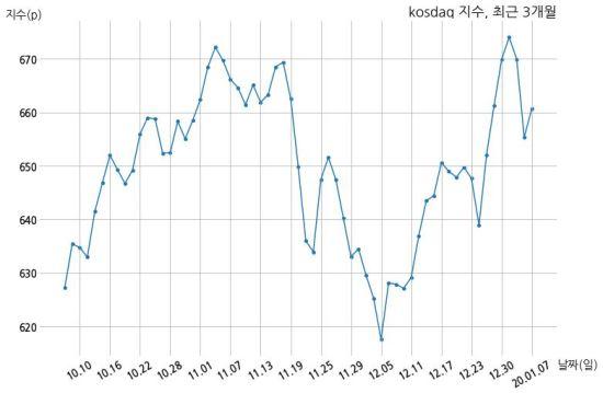 [12:00] 개인 매수 늘면서 코스닥 시장 상승세(661p, +5.35p)